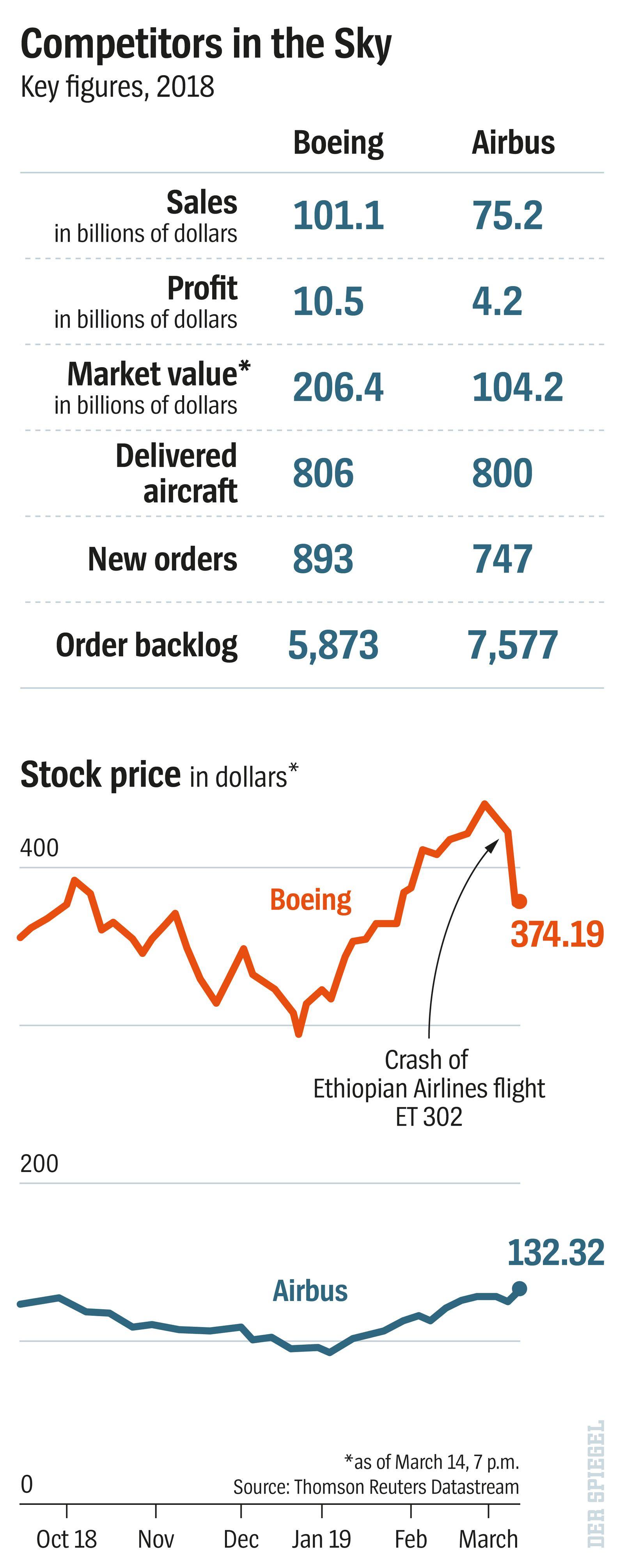 english version Grafik DER SPIEGEL 12/2019 Seite 66 Boeing