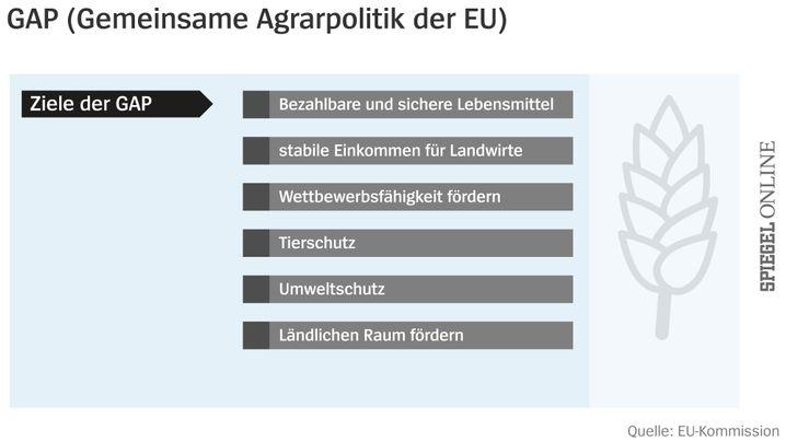 Subventionen: So funktioniert die EU-Agrarpolitik