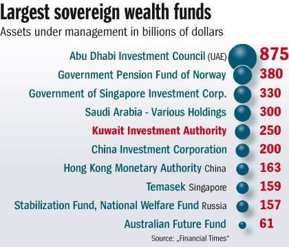 Graphic: Largest sovereign wealth funds