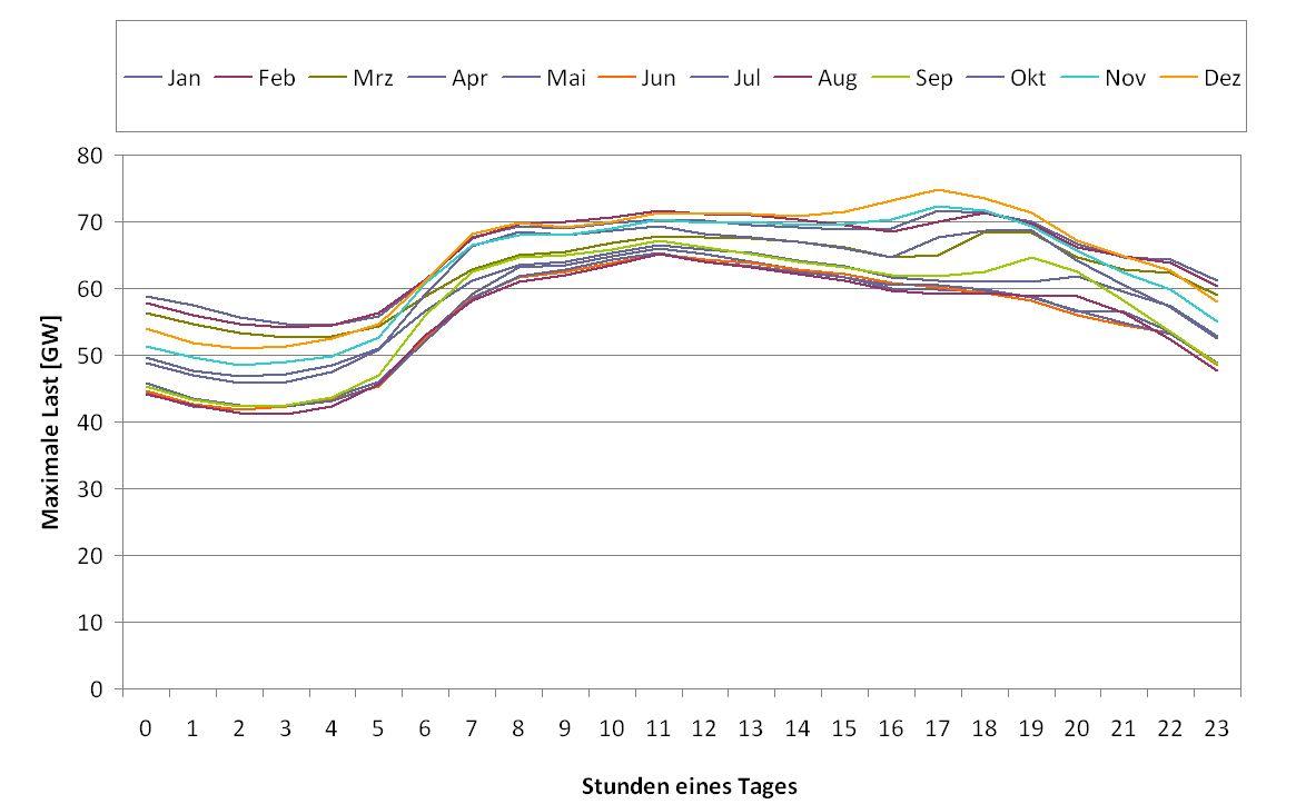 EINMALIGE VERWENDUNG Grafik Jahreskurve Spitzenlast Kraftwerke