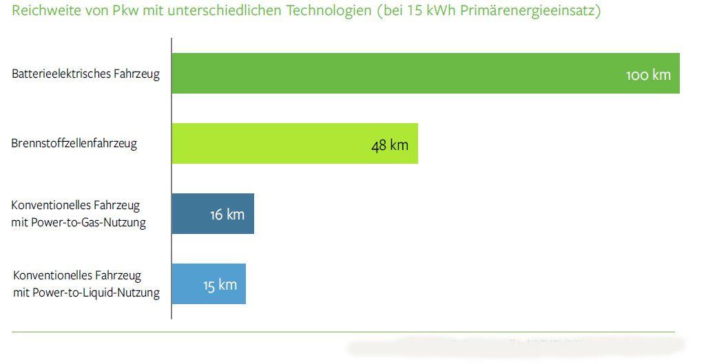 EINMALIGE VERWENDUNG Grafik SRU / Reichweite von Pkw mit unterschiedlichen Technologien