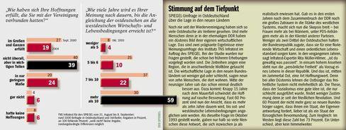 Umfrageergebnisse: Die Stimmung in Ostdeutschland