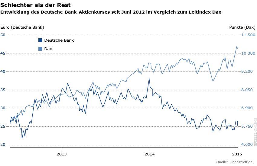 Grafiken Deutsche Bank - Entwicklung des Deutsche-Bank-Aktienkurses seit Juni 2012 im Vergleich zum Leitindex Dax