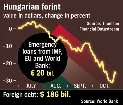 The collapse of the forint.