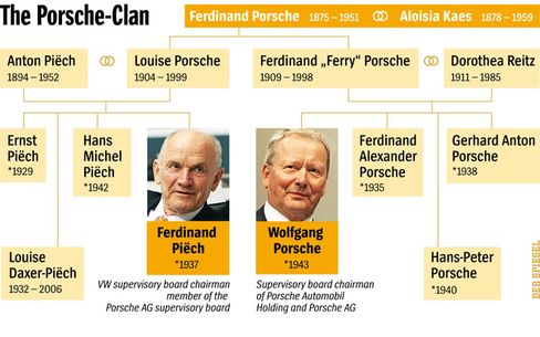 Keeping it in the family: The Porsche dynasty.