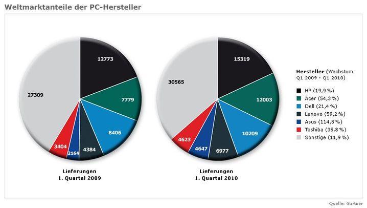 Grafiken: PC-Markt im Wandel