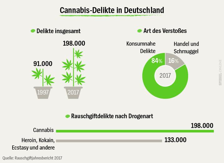 Canabis Legalisieren In Deutschland