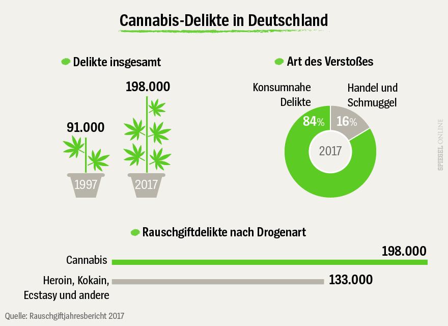 NOCH NICHT VERWENDEN - Grafik - Cannabis-Delikte in Deutschland 2017