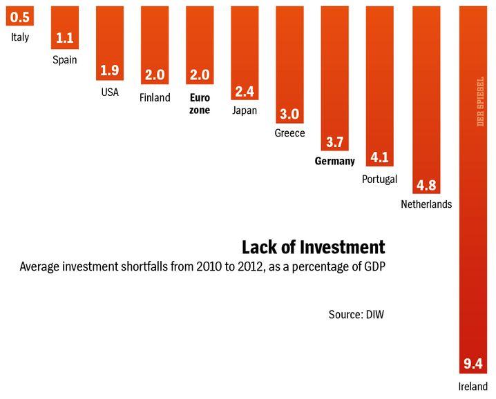 Graphic: Investment shortfalls around the world.