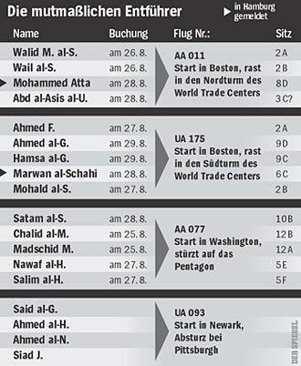 Nachweis: Die Flüge, die von den Attentätern für die Terrorakte des 11.9. benutzt wurden