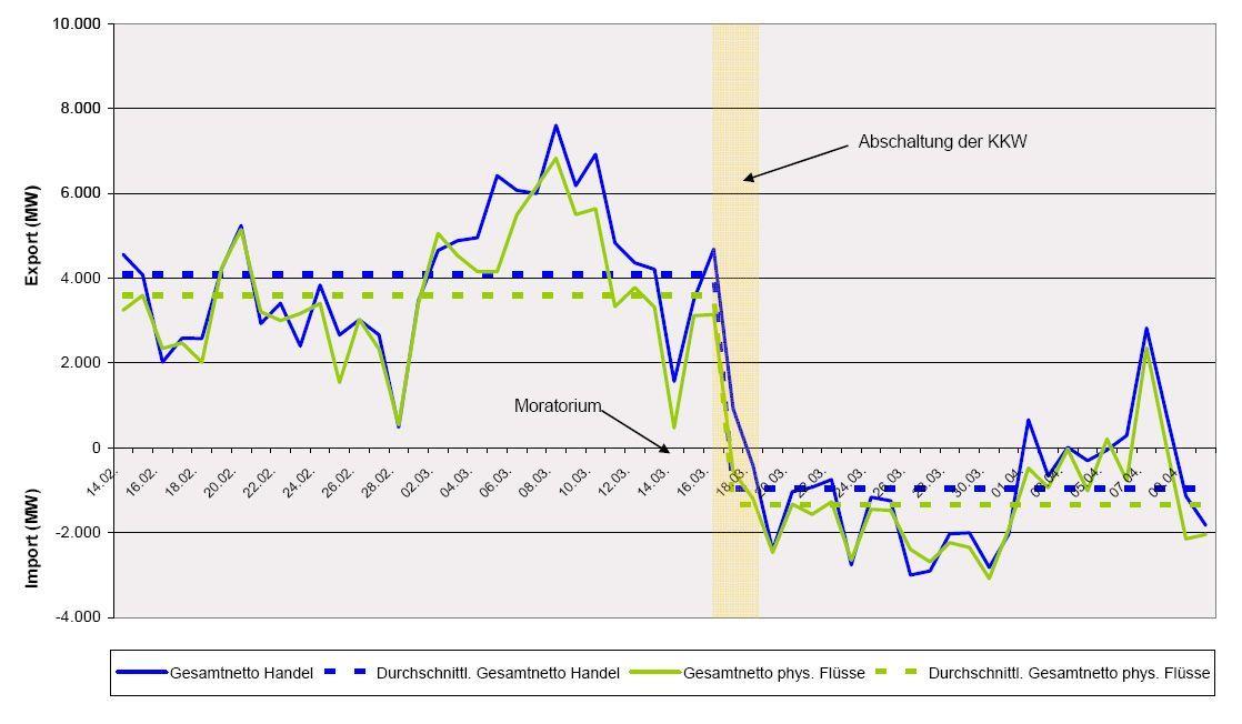 Grafik Bundesnetzagentur / Im- und Export Strom