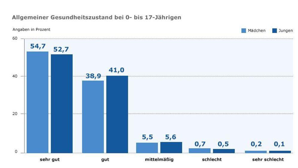 Sport, Ernährung, Allergien: Die KiGGS-Studie in Zahlen