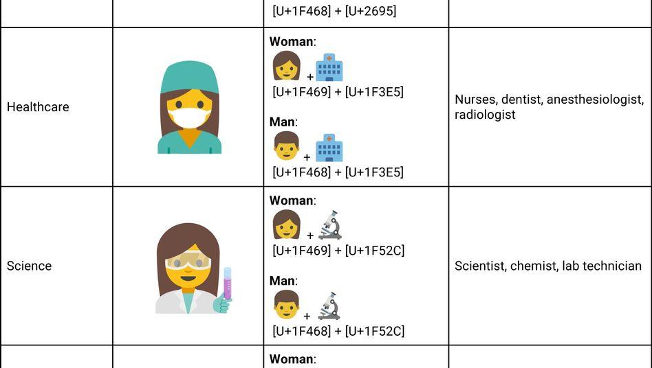 Zwei der vorgeschlagenen Emojis