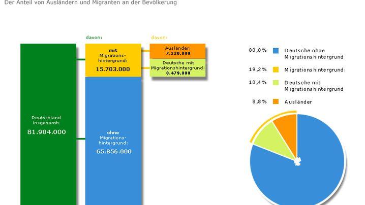Grafiken zur Migration in Deutschland: Wer kommt, wer geht - der Faktencheck
