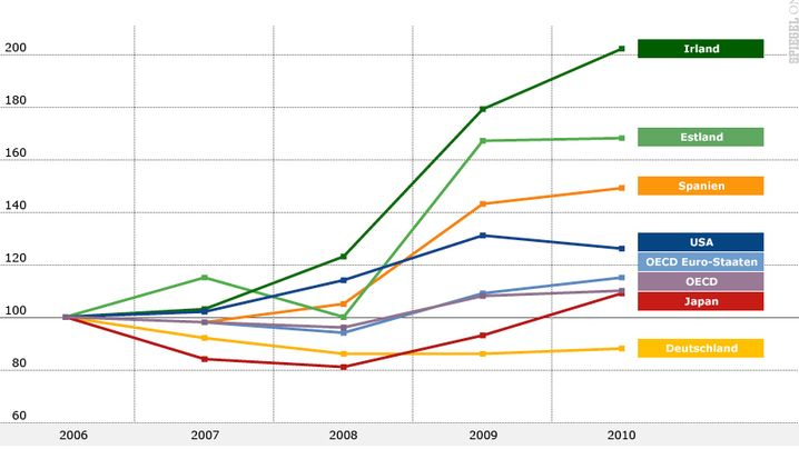 OECD-Studie: So geht's Deutschland und der Welt