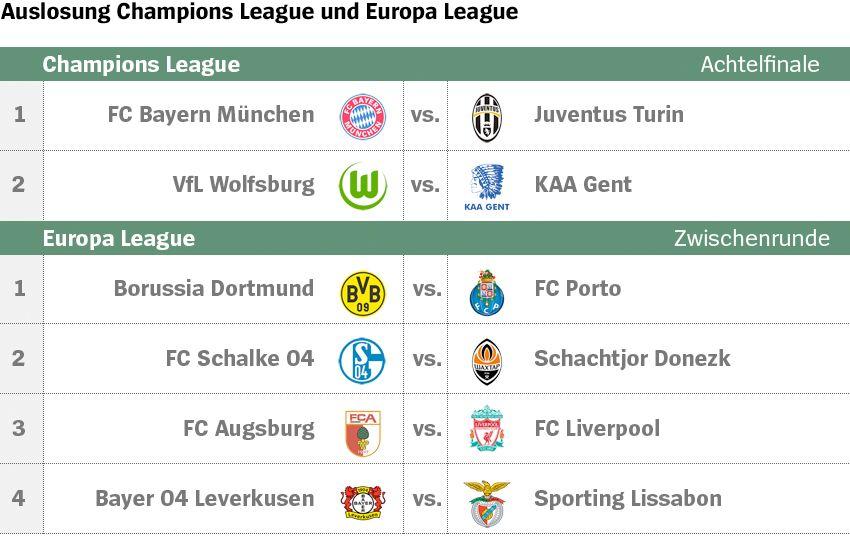 Grafik Tabelle Auslosung Champions League und Europa League