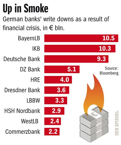 German Banks' Write Downs.