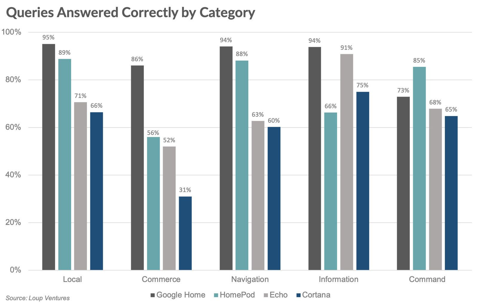 Grafik/ IQ-Test für Sprachassistenten