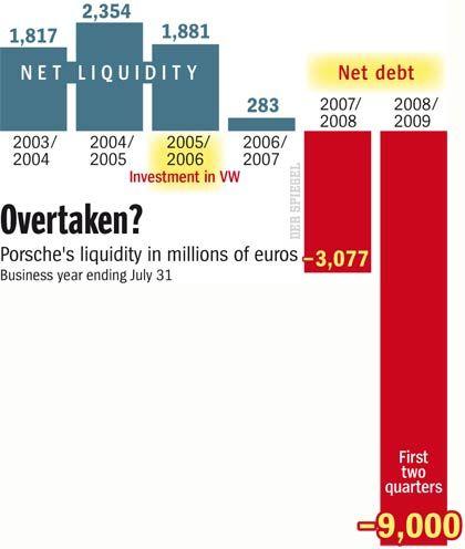 Porsche's Liquidity Problem.