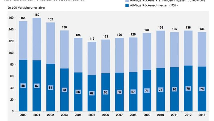 Krankenkassenreport: Deutschland hat Rücken