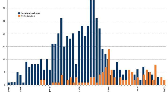 Grafiken: Fakten zur globalen Atomindustrie