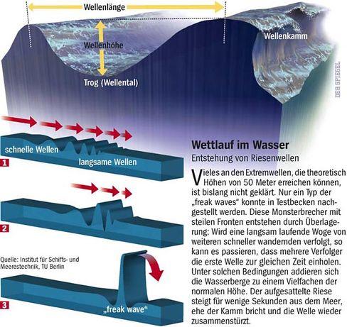 Monsterwellen: Überlagerungseffekt könnte die Riesen hervorbringen