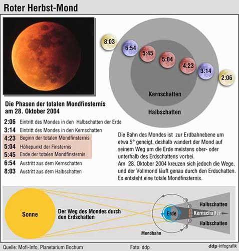 Mondfinsternis am 28.10.2004: Wie vor drei Jahren wandert der Mond durch den Kernschatten der Erde