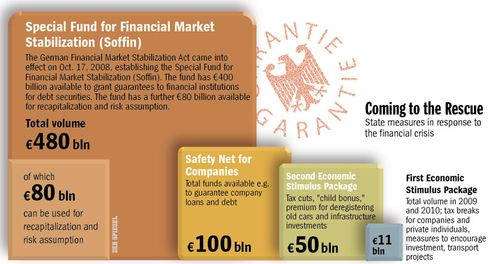 Graphic: German government interventions to combat the economic crisis