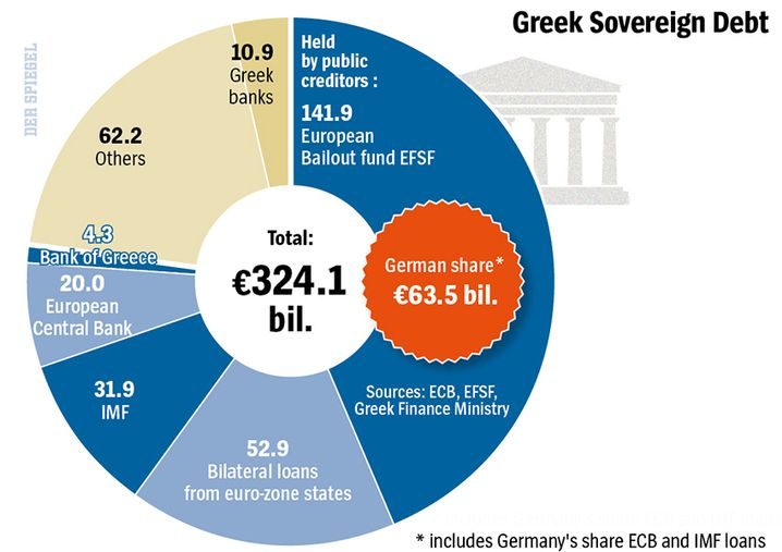 Graphic: Who holds how much Greek debt?