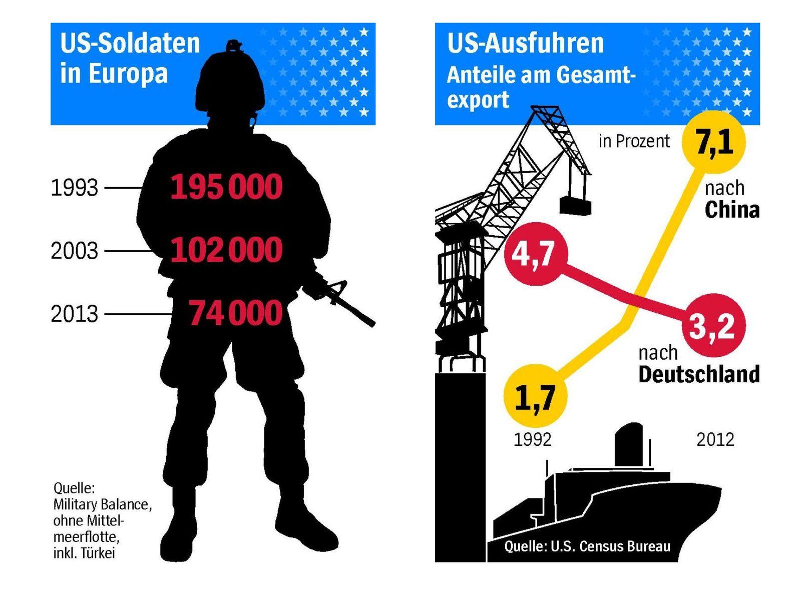 SP 24/2013 Grafik USA - Deutschland