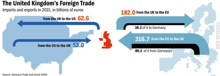 Graphic: UK Foreign Trade