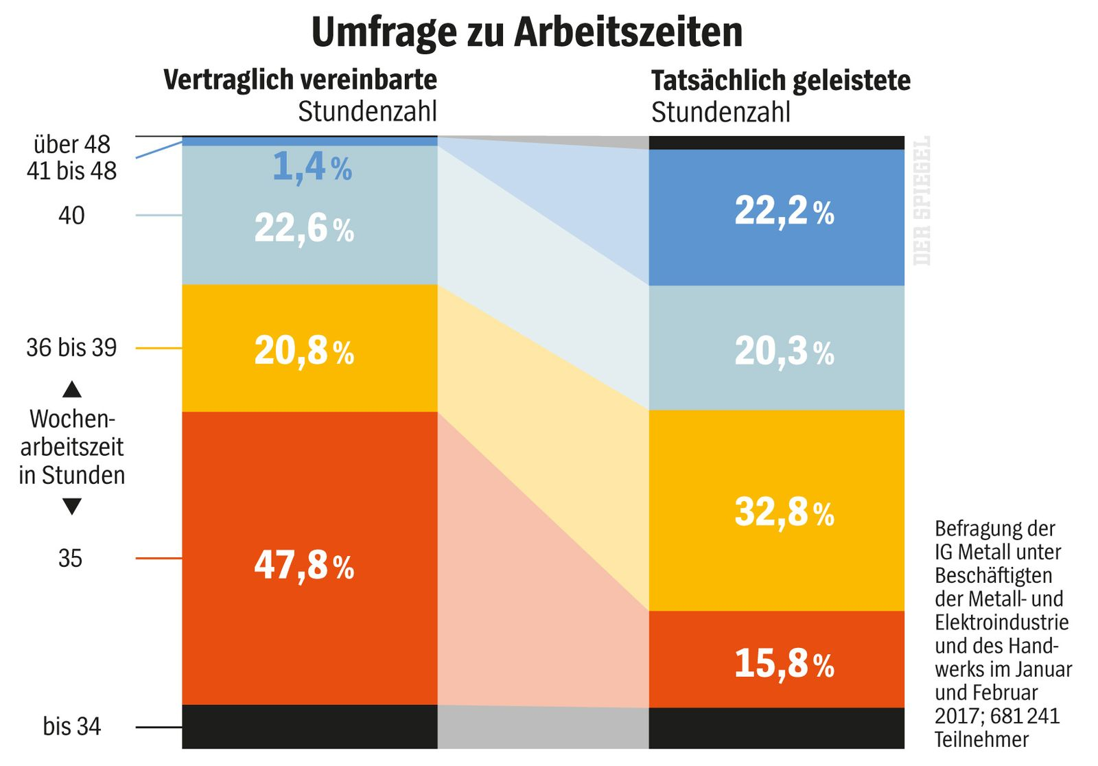 EINMALIGE VERWENDUNG SPIEGEL 46/2017 S. 70 Grafik Arbeitszeitverkürzung