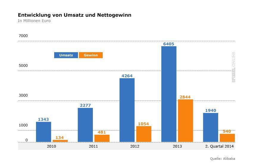 Grafik 2 Alibaba - Entwicklung von Umsatz und Nettogewinn