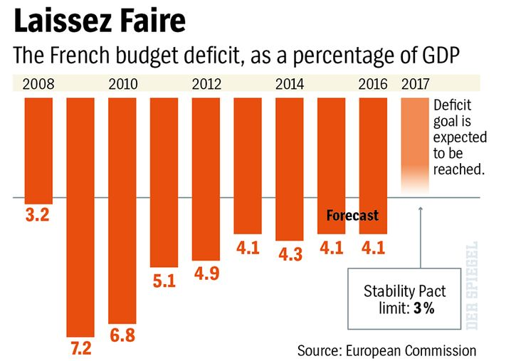 Graphic: The French budget deficit
