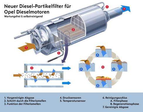 Funktionsprinzip des Opel-Rußpartikelfilters: Wird die Technik vom Staat gefördert?