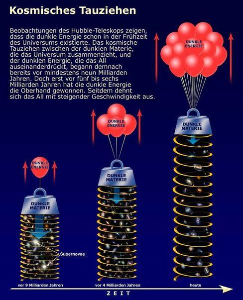 Kosmisches Tauziehen: Die Wirkungen von dunkler Energie und dunkler Materie