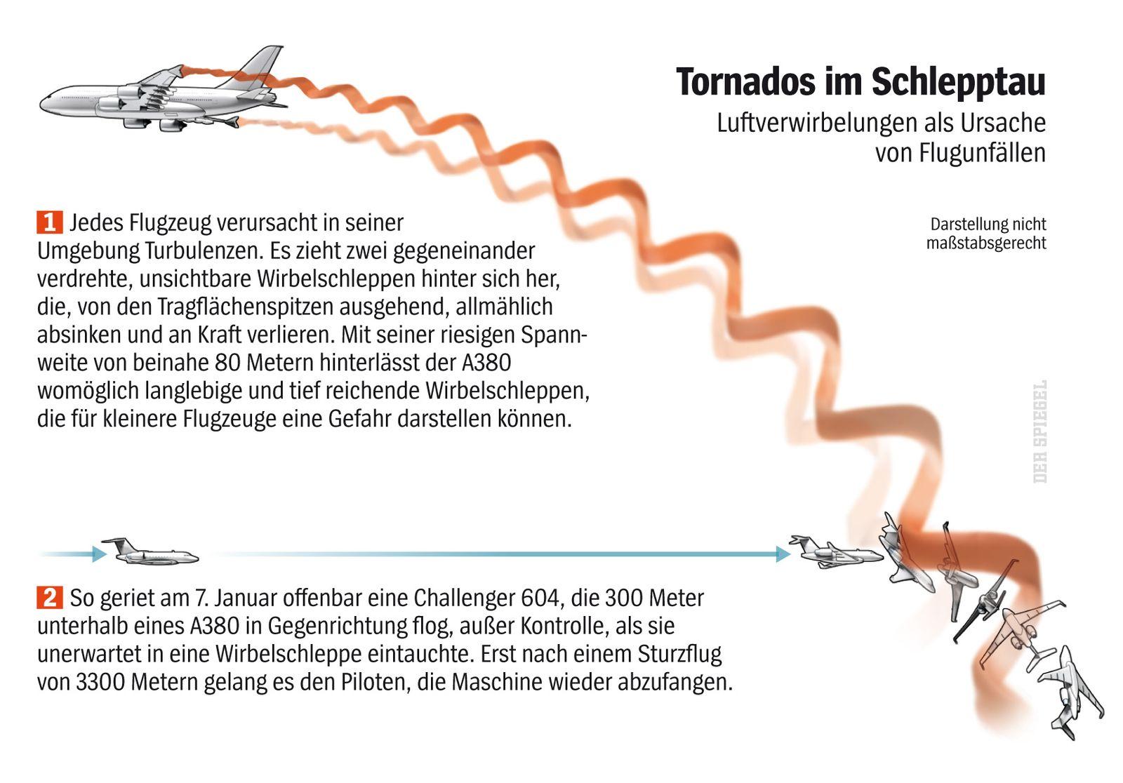 EINMALIGE VERWENDUNG SPIEGEL Plus SPIEGEL 12/2017 S. 108 Grafik A380