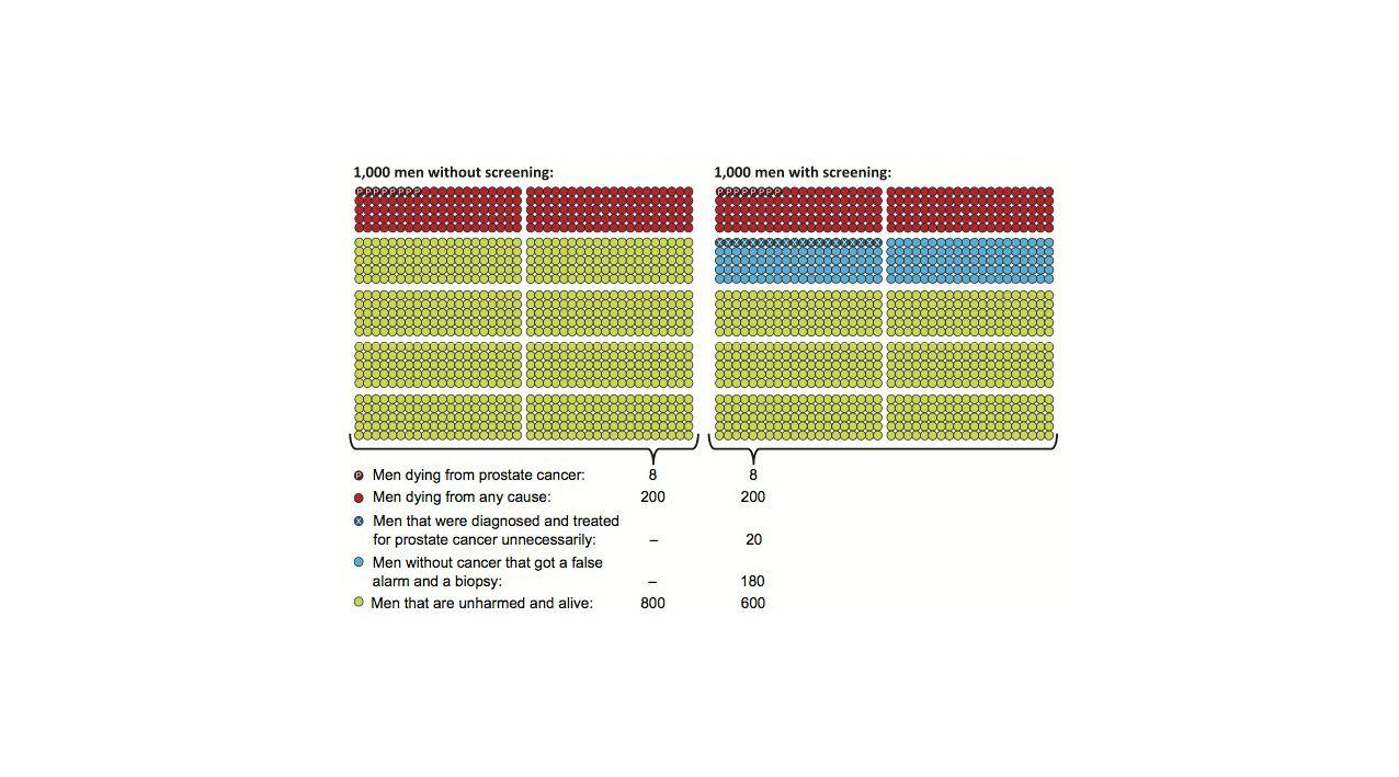 EINMALIGE VERWENDUNG GRAFIK Prostatakrebs / Früherkennung / WISSENSCHAFT