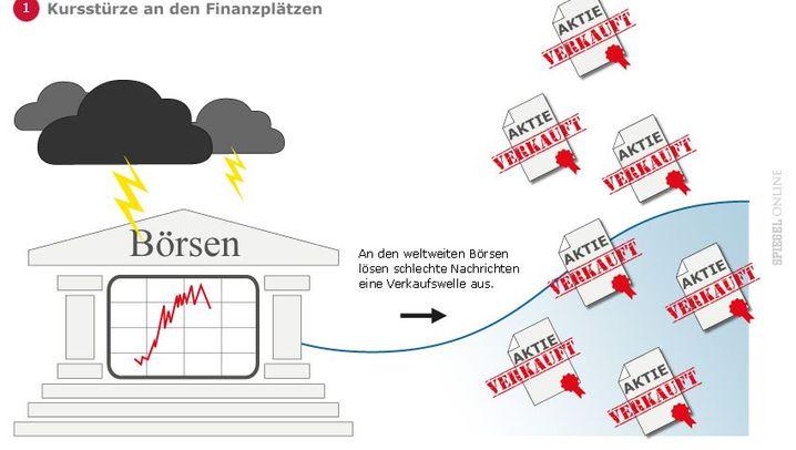 Erklär-Grafiken: Vom Börsenabsturz in die Rezession