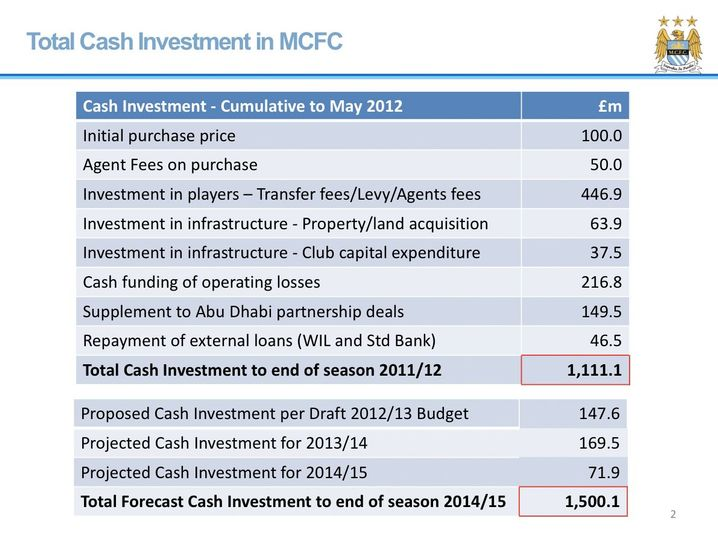 """Supplement to Abu Dhabi partnership deals"": This internal document lists how much money the club owner had invested in City in the period up to May 2012."