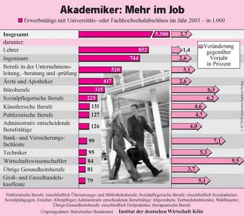Grafik: Akademiker und Arbeitsmarkt
