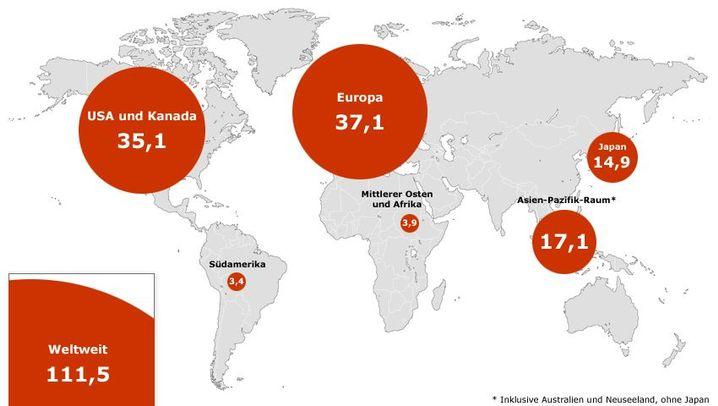 Grafik-Strecke: Weltweite Erholung bei den Anlagen