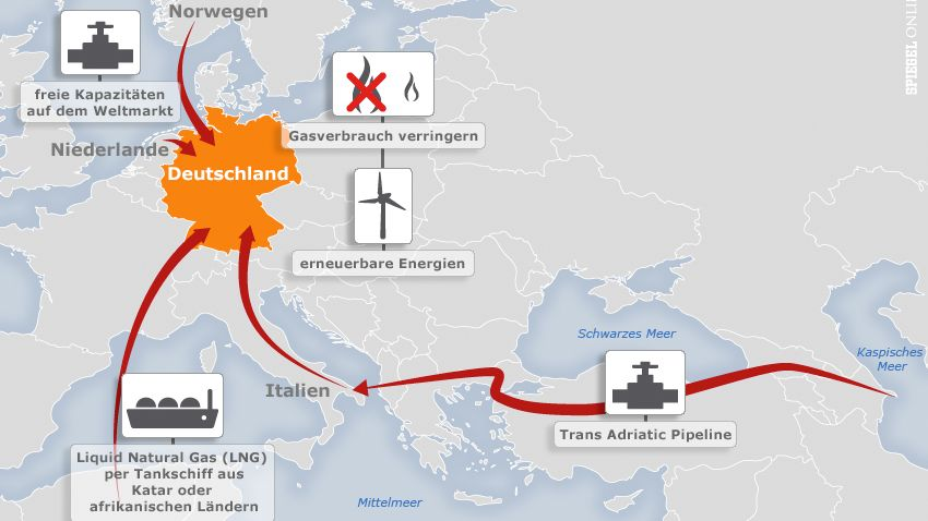 Alternativen für Deutschlands Gasversorgung