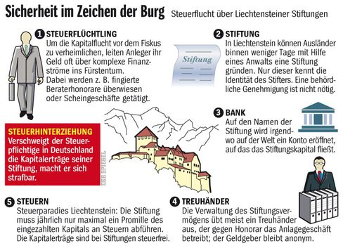 Grafik: So funktioniert die Geldanlage in Liechtenstein