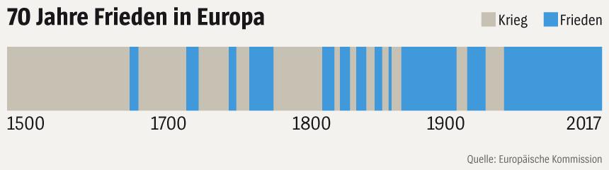 Grafik - 70 Jahre Frieden in Europa