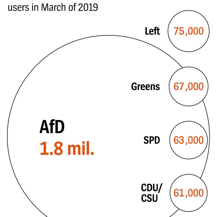 The AfD dominates on German Facebook.