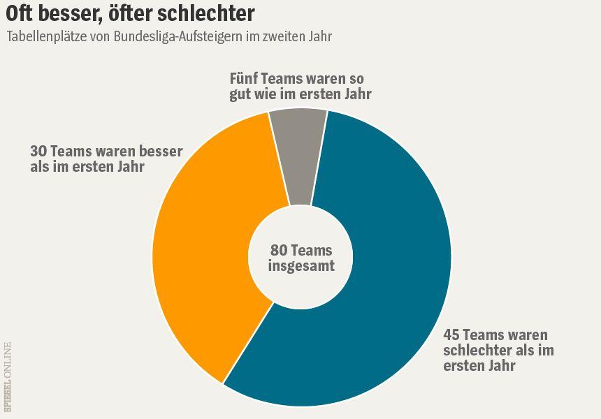 Grafik - Tabellenplätze Bundesliga-Aufsteiger im zweiten Jahr