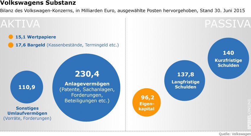Grafik Volkswagen Substanz v2
