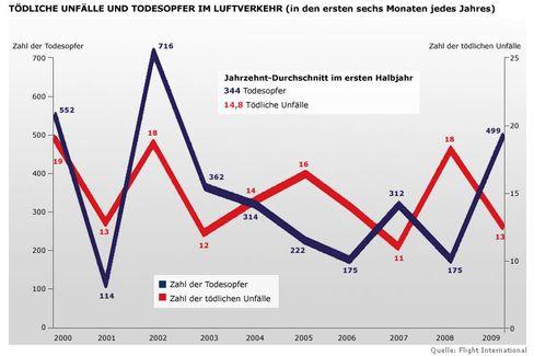 """""""Flight International"""": Tödliche Unfälle seit 2000"""