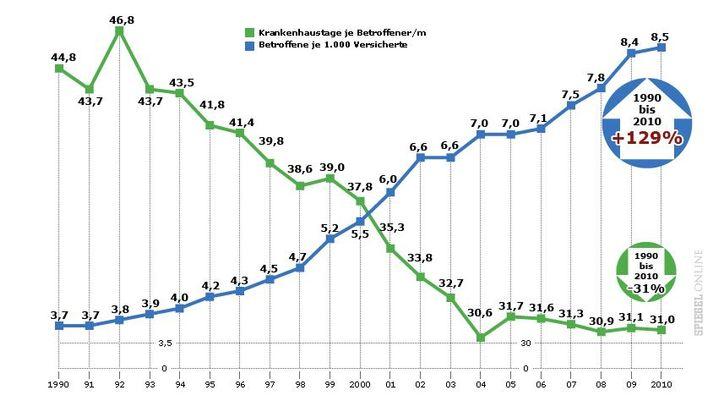 Psychische Erkrankungen: Ergebnisse des Barmer GEK-Krankenhaus-Reports